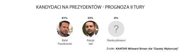 Prognoza wyników drugiej tury wyborów prezydenckich tvn24.pl