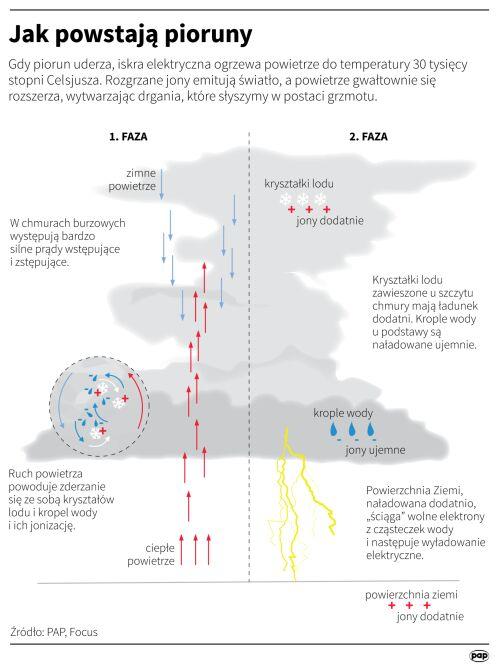 Jak powstają pioruny (PAP)